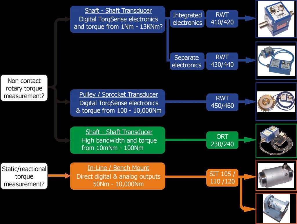 Torque Selector Map