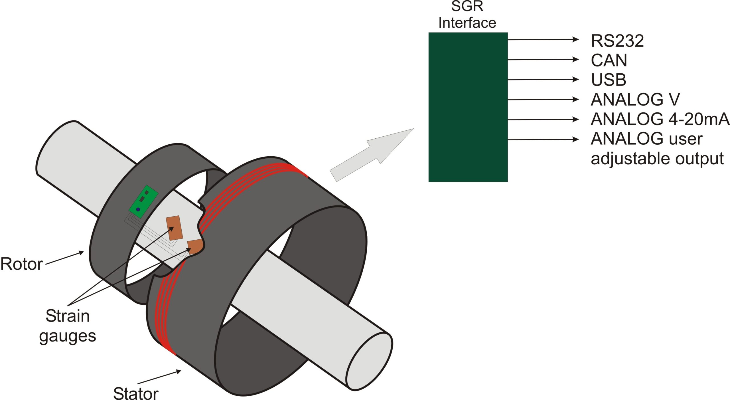 A diagram showing the technology behind our rotary strain gauge torquemeter